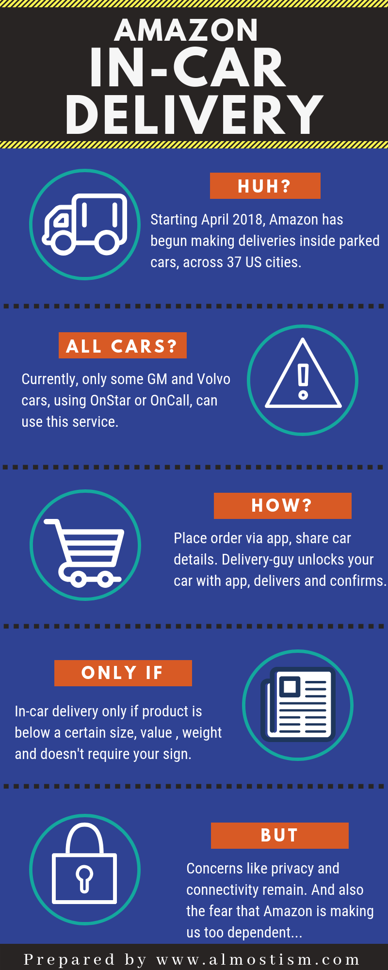 Infographic_Amazon_in_car_delivery