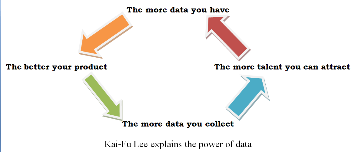 Kai-Ful-Lee-model-for-data