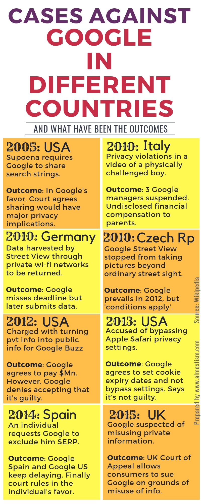 Google court case fact file
